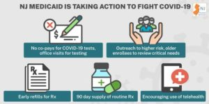 Medicaid Actions to Help with Coronavirus